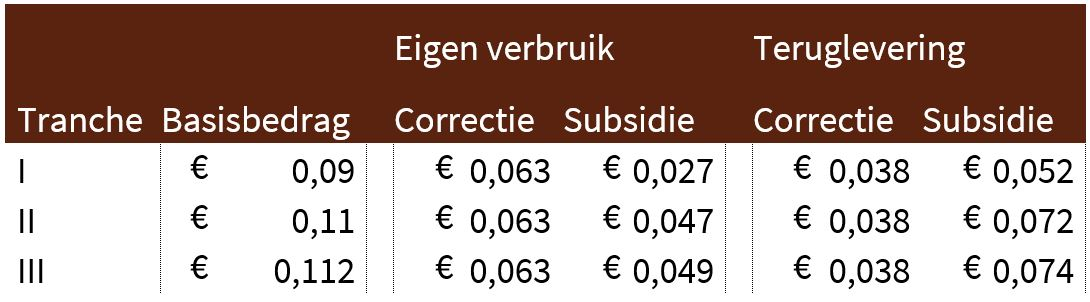 foto van subsidie: Stimulering Duurzame Energieproductie (SDE+) voor zonnepanelen